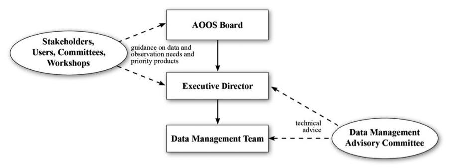 AOOS Org chart